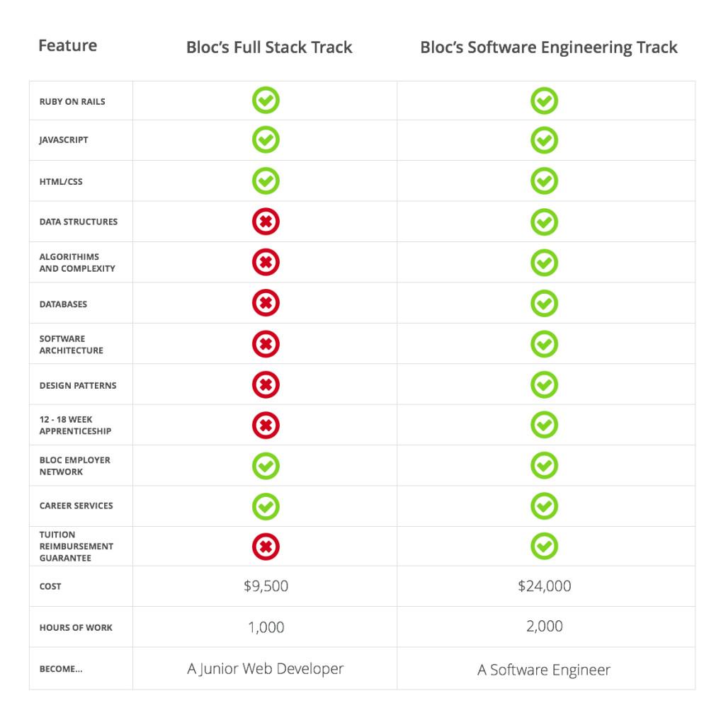fst-vs-set-chart