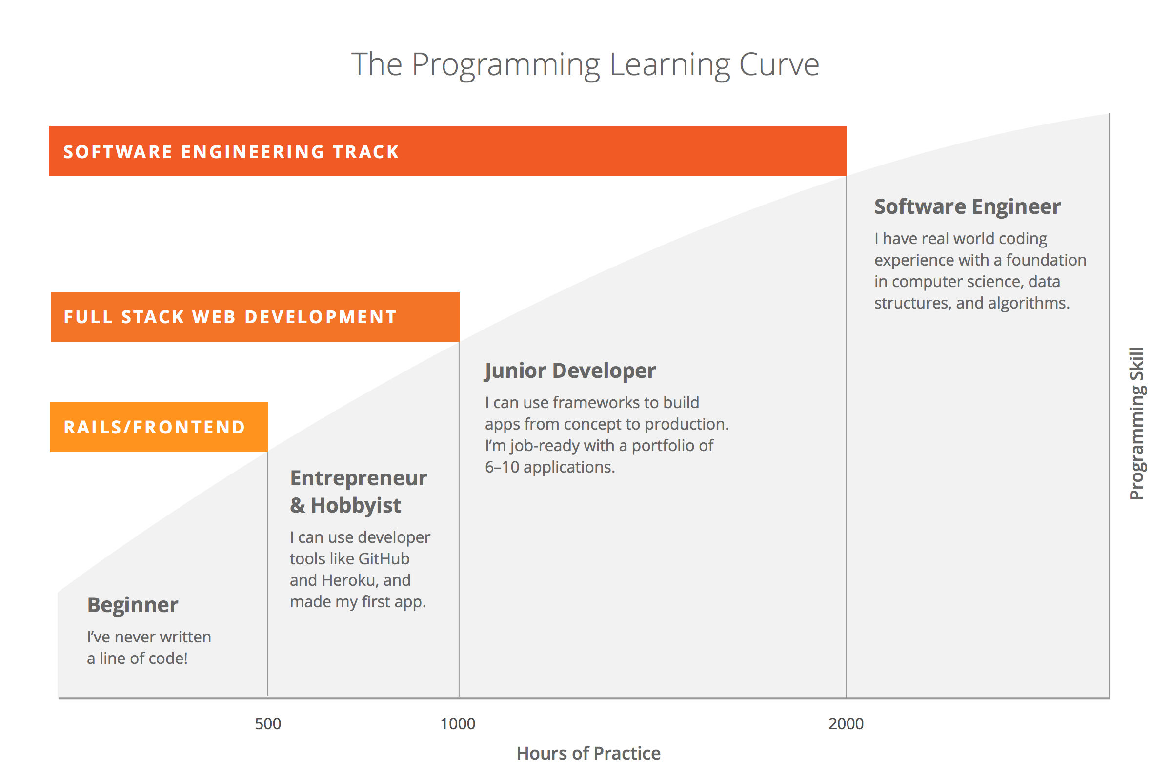Programming-Learning-Curve