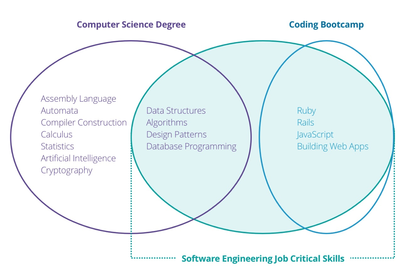 software-engineering-job-critical-skills
